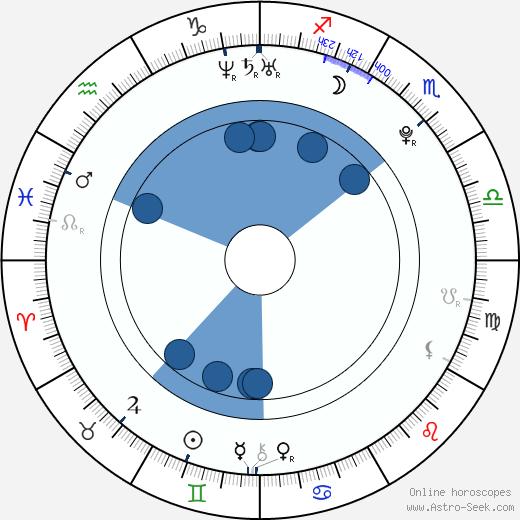 Soo-hyuk Lee wikipedia, horoscope, astrology, instagram
