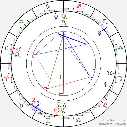 Adriane Craft astro natal birth chart, Adriane Craft horoscope, astrology