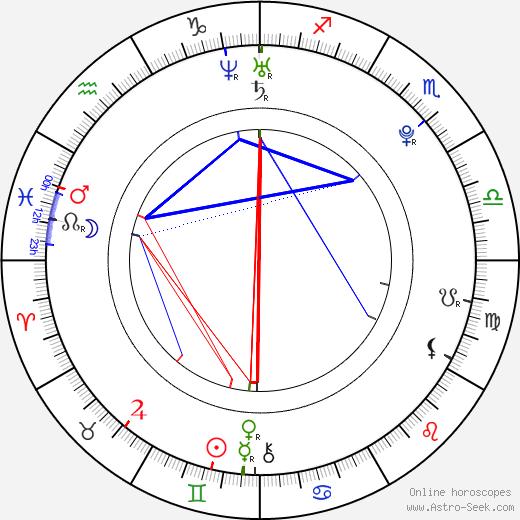 Aleksandra Hamkalo astro natal birth chart, Aleksandra Hamkalo horoscope, astrology