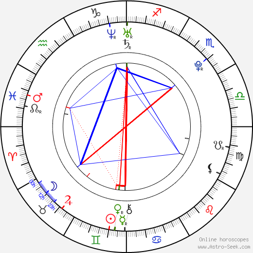 Claire Holt birth chart, Claire Holt astro natal horoscope, astrology