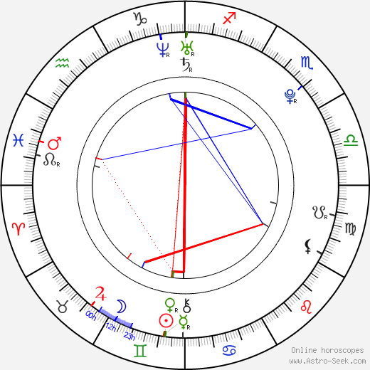 Cody Horn astro natal birth chart, Cody Horn horoscope, astrology