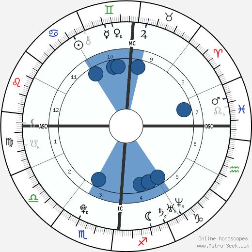Diamond Nicole Strawberry wikipedia, horoscope, astrology, instagram