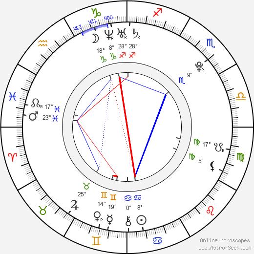 Dominika Bogarová birth chart, biography, wikipedia 2020, 2021
