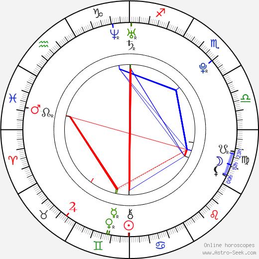 Faith Daniels день рождения гороскоп, Faith Daniels Натальная карта онлайн