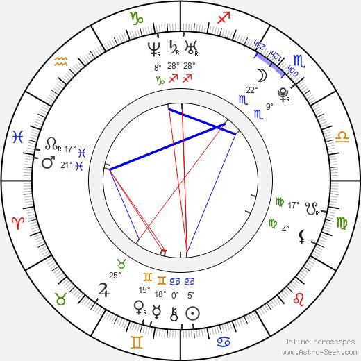 James Kicklighter birth chart, biography, wikipedia 2019, 2020