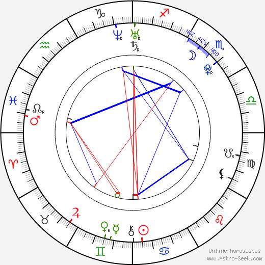 James Kicklighter birth chart, James Kicklighter astro natal horoscope, astrology