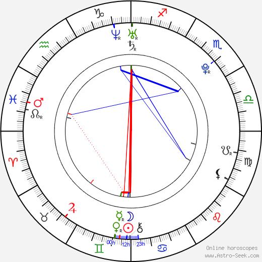 Kevin McHale день рождения гороскоп, Kevin McHale Натальная карта онлайн
