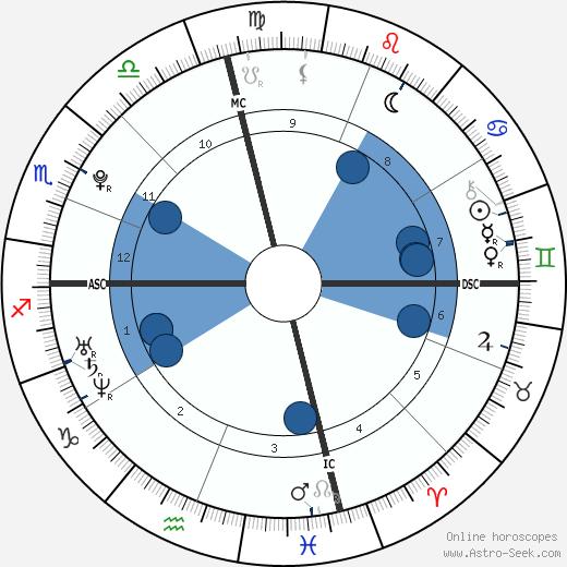 Kyle Heckathorn wikipedia, horoscope, astrology, instagram