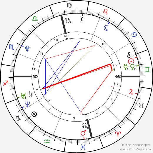 Kyle Heckathorn tema natale, oroscopo, Kyle Heckathorn oroscopi gratuiti, astrologia