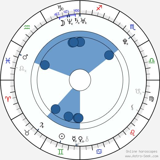 Kyle Prohaska wikipedia, horoscope, astrology, instagram