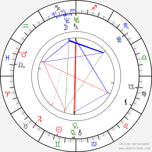 Kyle Prohaska день рождения гороскоп, Kyle Prohaska Натальная карта онлайн