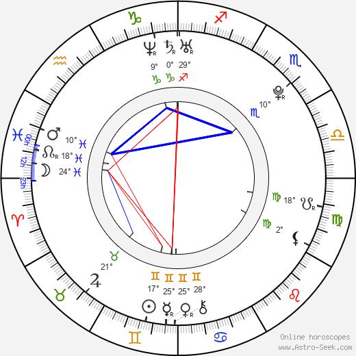 Milan Lucic birth chart, biography, wikipedia 2019, 2020