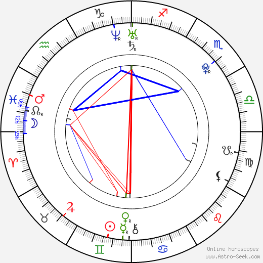 Milan Lucic birth chart, Milan Lucic astro natal horoscope, astrology