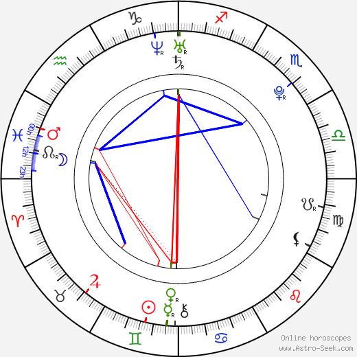 Ondřej Biravský astro natal birth chart, Ondřej Biravský horoscope, astrology