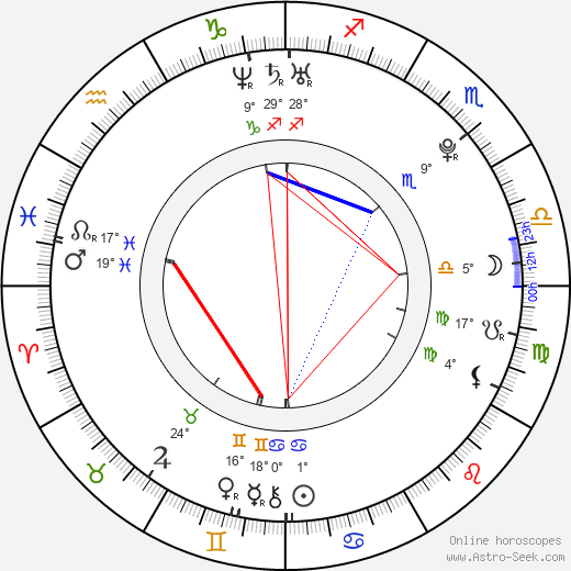 Portia Doubleday birth chart, biography, wikipedia 2019, 2020