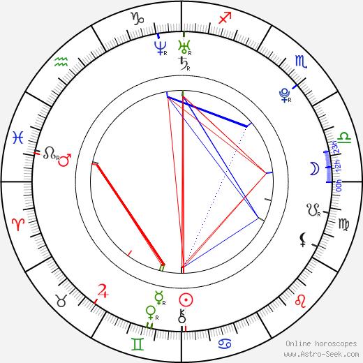 Portia Doubleday birth chart, Portia Doubleday astro natal horoscope, astrology