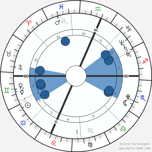 Rose schlossberg astro birth chart horoscope date of birth rose schlossberg horoscope astrology sign zodiac date of birth instagram ccuart Gallery
