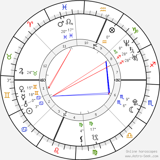 Rose schlossberg astro birth chart horoscope date of birth rose schlossberg birth chart biography wikipedia 2017 2018 ccuart Gallery