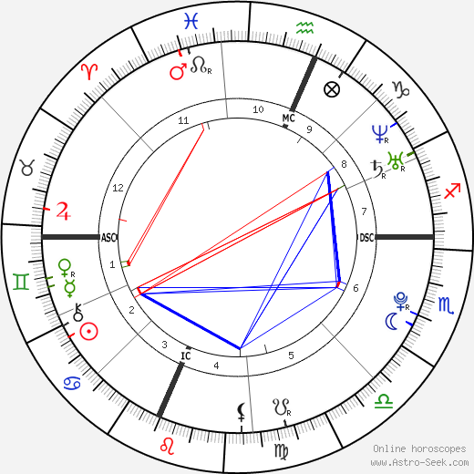 Rose Schlossberg tema natale, oroscopo, Rose Schlossberg oroscopi gratuiti, astrologia