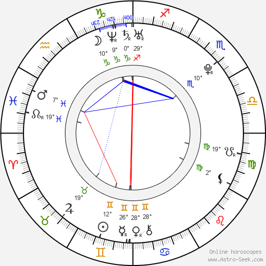 Sergio Agüero birth chart, biography, wikipedia 2019, 2020