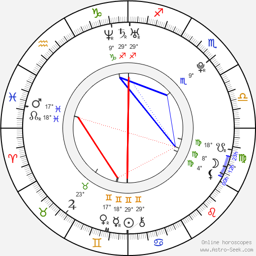 Shefali Chowdhury birth chart, biography, wikipedia 2020, 2021