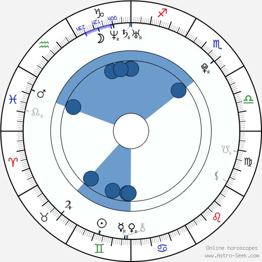 Shôhei Miura wikipedia, horoscope, astrology, instagram