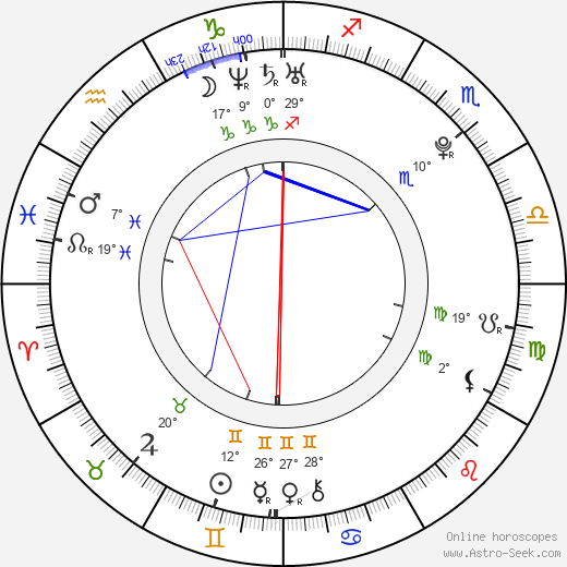 Shôhei Miura Astro, Birth Chart, Horoscope, Date of Birth