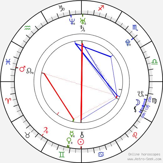 Tereza Málková tema natale, oroscopo, Tereza Málková oroscopi gratuiti, astrologia