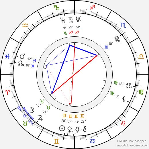 Yui Aragaki birth chart, biography, wikipedia 2020, 2021