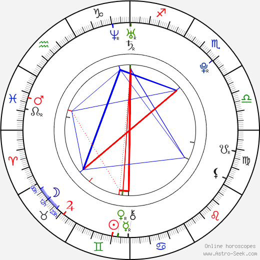 Yui Aragaki birth chart, Yui Aragaki astro natal horoscope, astrology