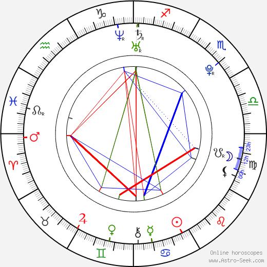 Эмбир Чайлдерс Ambyr Childers день рождения гороскоп, Ambyr Childers Натальная карта онлайн