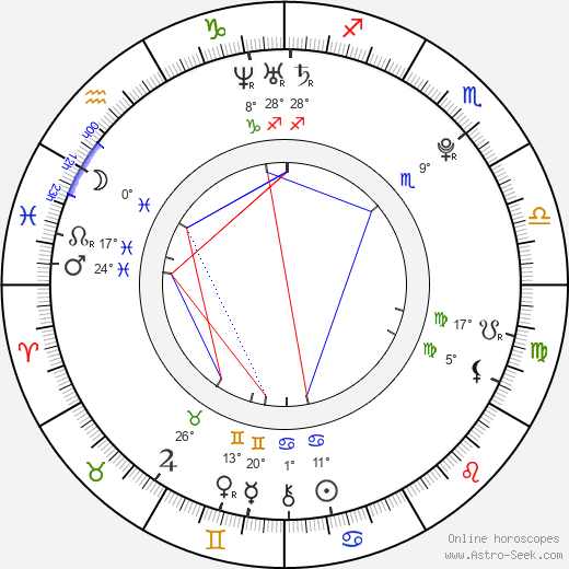 Anssi Koivuranta birth chart, biography, wikipedia 2019, 2020