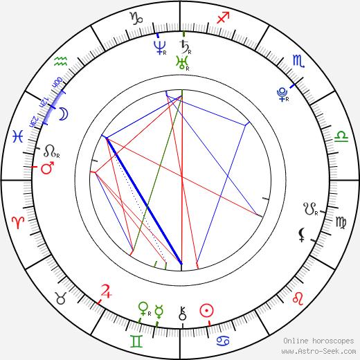 Anssi Koivuranta birth chart, Anssi Koivuranta astro natal horoscope, astrology