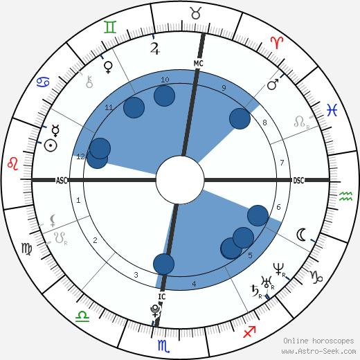 Ayla Brown wikipedia, horoscope, astrology, instagram