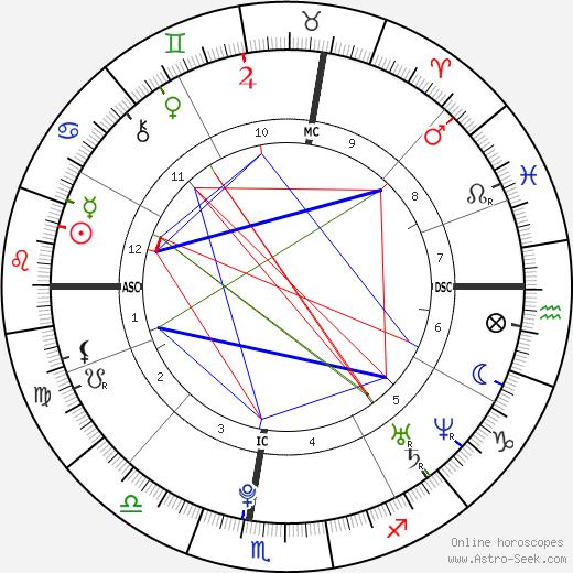 Ayla Brown день рождения гороскоп, Ayla Brown Натальная карта онлайн