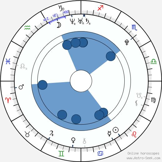 Binshu Xu wikipedia, horoscope, astrology, instagram