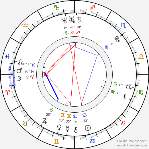Carissa Capobianco birth chart, biography, wikipedia 2018, 2019