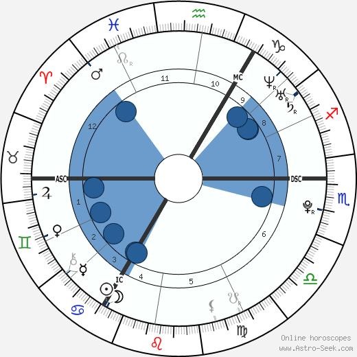Conor McGregor wikipedia, horoscope, astrology, instagram