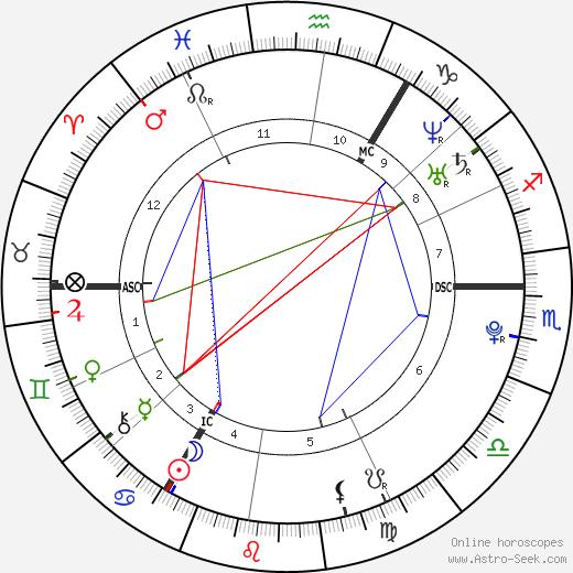 Conor McGregor tema natale, oroscopo, Conor McGregor oroscopi gratuiti, astrologia