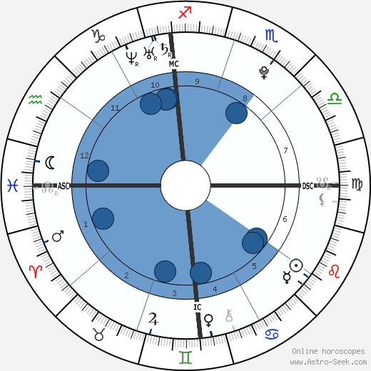 D'Vontrey Richardson wikipedia, horoscope, astrology, instagram