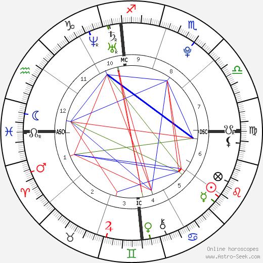 D'Vontrey Richardson tema natale, oroscopo, D'Vontrey Richardson oroscopi gratuiti, astrologia