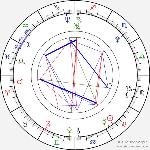 Hana Svobodová tema natale, oroscopo, Hana Svobodová oroscopi gratuiti, astrologia