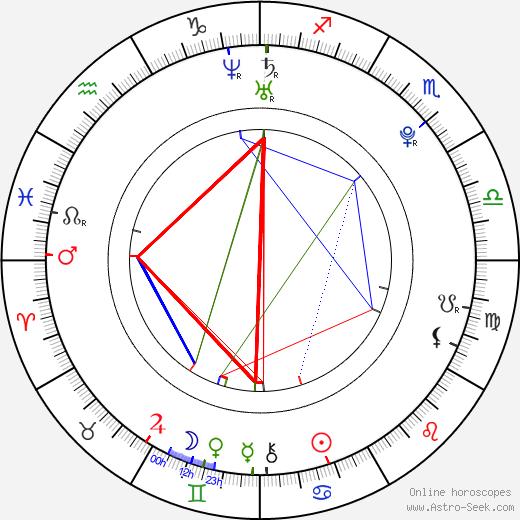 Heather Hemmens astro natal birth chart, Heather Hemmens horoscope, astrology
