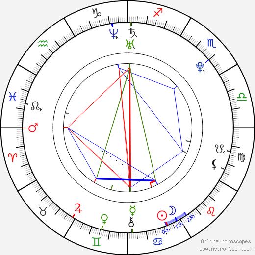 Jan Halama день рождения гороскоп, Jan Halama Натальная карта онлайн