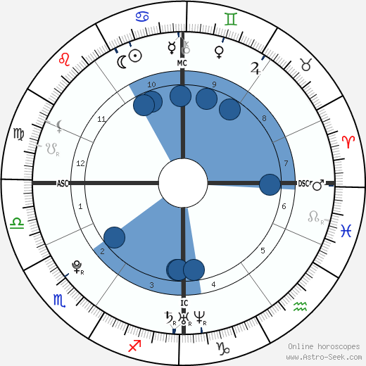 Jérémy Stravius horoscope, astrology, sign, zodiac, date of birth, instagram