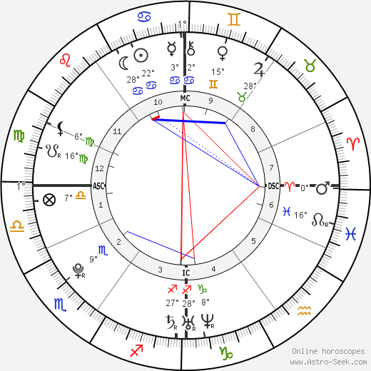 Jérémy Stravius birth chart, biography, wikipedia 2018, 2019