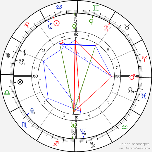 Jérémy Stravius birth chart, Jérémy Stravius astro natal horoscope, astrology
