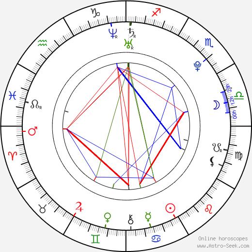 Джулианна Хаф Julianne Hough день рождения гороскоп, Julianne Hough Натальная карта онлайн