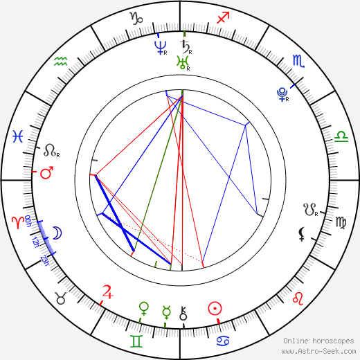 Kanon Wakeshima astro natal birth chart, Kanon Wakeshima horoscope, astrology