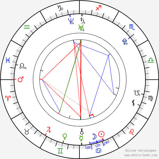 Katarina Manová tema natale, oroscopo, Katarina Manová oroscopi gratuiti, astrologia